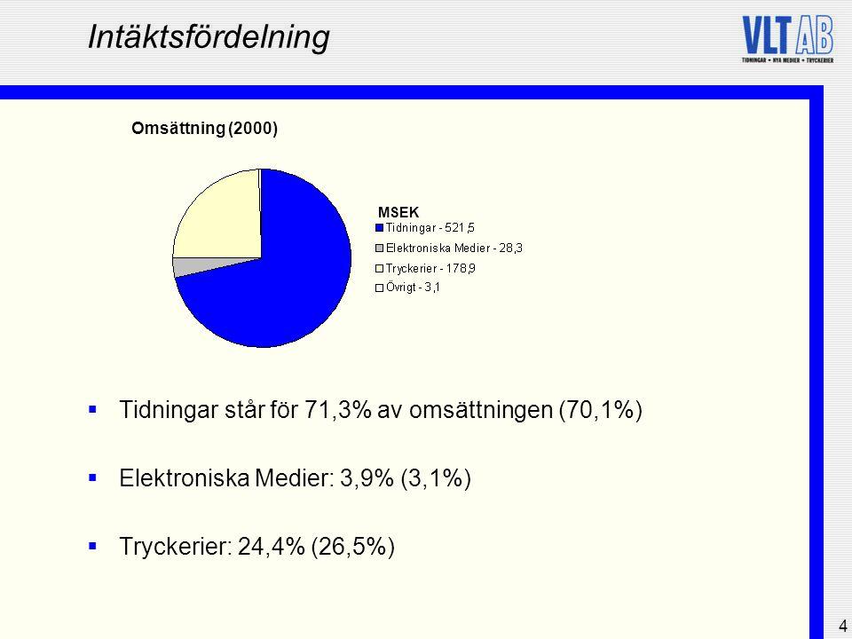 4 Intäktsfördelning  Tidningar står för 71,3% av omsättningen (70,1%)  Elektroniska Medier: 3,9% (3,1%)  Tryckerier: 24,4% (26,5%) Omsättning (2000