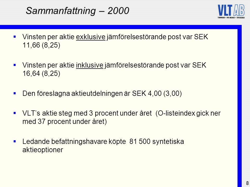 9 Tidningar – 2000  Sören Axelsson ny VD för Vestmanlands Läns Tidning  Vestmanlands Läns Tidning ökade upplagan för fjärde året i rad  Utökat samarbete mellan koncernens olika tidningar  VLT's prenumeranter erbjuds möjligheten att tilläggsprenumerera på SvD:s Näringslivsbilaga  Efter stora rationaliseringar uppvisade Ingress Media ett positivt helårsresultat  VLT Distribution investerar i ett digitalt distributionsstöd (i produktion år 2001)