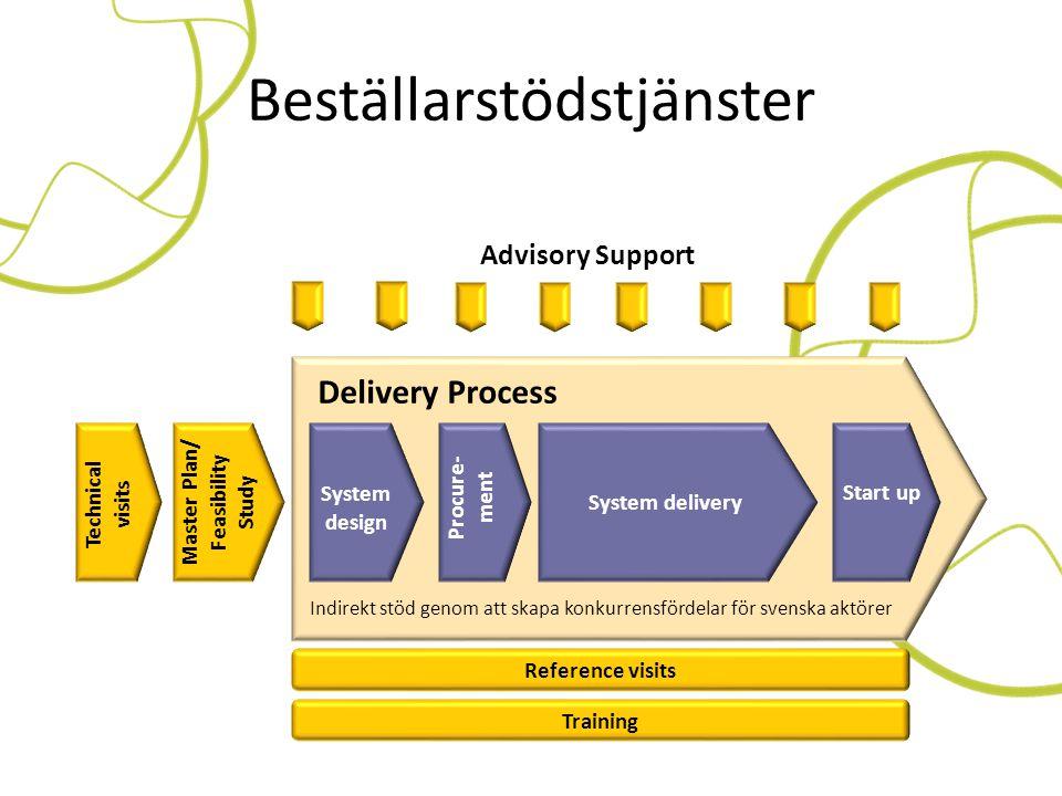 Beställarstödstjänster Master Plan/ Feasibility Study System delivery Start up Procure- ment System design Advisory Support Delivery Process Training