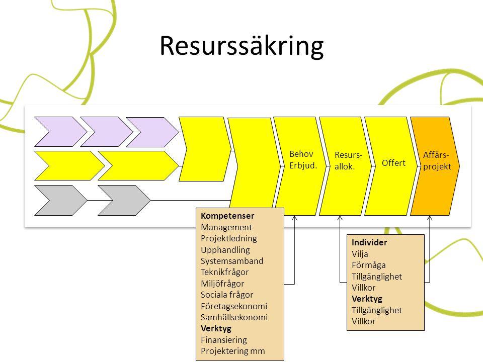 Resurssäkring Offert Affärs- projekt Resurs- allok. Behov Erbjud. Kompetenser Management Projektledning Upphandling Systemsamband Teknikfrågor Miljöfr