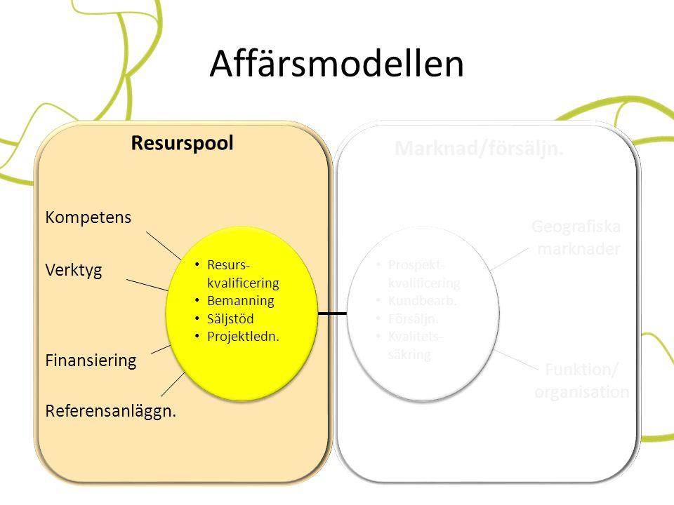 Affärsmodellen Marknad/försäljn. Resurspool Referensanläggn. Finansiering Kompetens Verktyg • Resurs- kvalificering • Bemanning • Säljstöd • Projektle