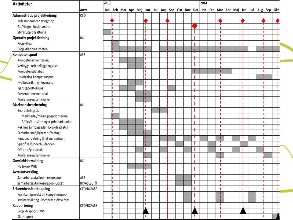 Budget tkr Strategisk och operativ projektledning400 Kompetenspool335 Organisationsutveckling120 Marknads- och kundbearbetning590 Erfarenhetsåterföring, rapportering och övrigt275 Resor200 Total kostnad1 920