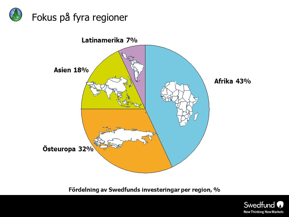 Fördelning av Swedfunds investeringar per region, % Fokus på fyra regioner Afrika 43% Latinamerika 7% Asien 18% Östeuropa 32%