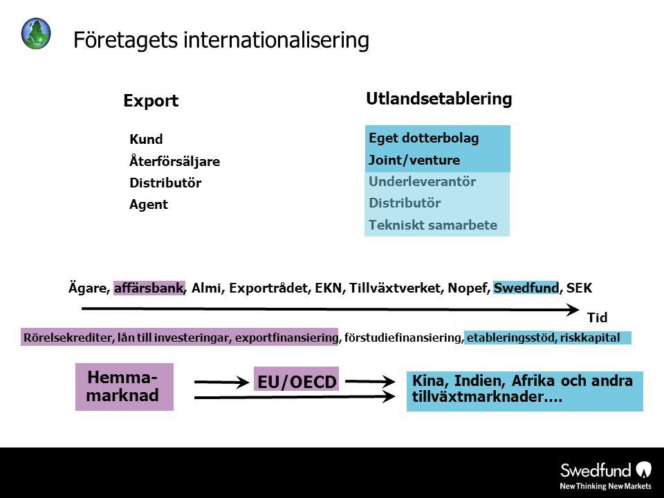 EU/OECD Företagets internationalisering Kund Återförsäljare Distributör Agent Hemma- marknad Kina, Indien, Afrika och andra tillväxtmarknader…. Tid Ex