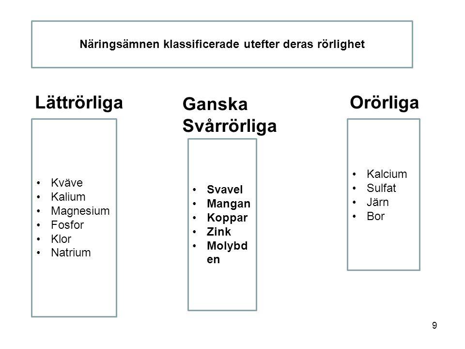9 Lättrörliga Ganska Svårrörliga Orörliga Näringsämnen klassificerade utefter deras rörlighet •Kväve •Kalium •Magnesium •Fosfor •Klor •Natrium •Svavel