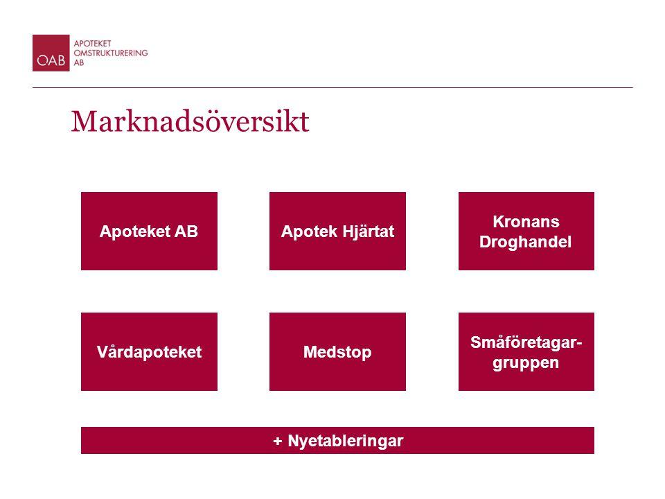 Marknadsöversikt Apotek HjärtatApoteket AB Kronans Droghandel MedstopVårdapoteket Småföretagar- gruppen + Nyetableringar