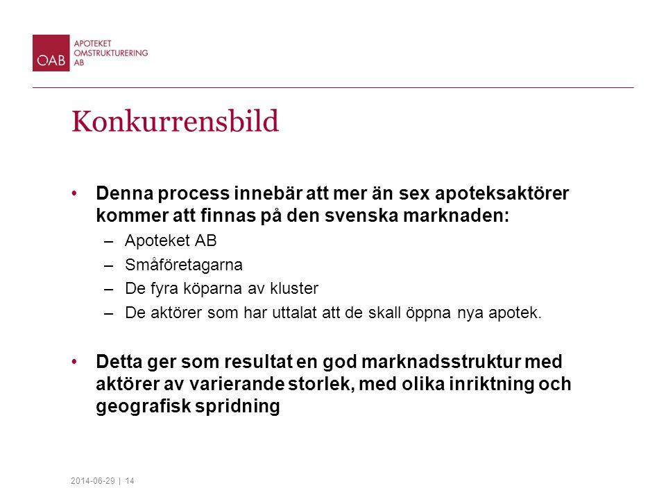 2014-06-29 | 14 Konkurrensbild •Denna process innebär att mer än sex apoteksaktörer kommer att finnas på den svenska marknaden: –Apoteket AB –Småföretagarna –De fyra köparna av kluster –De aktörer som har uttalat att de skall öppna nya apotek.