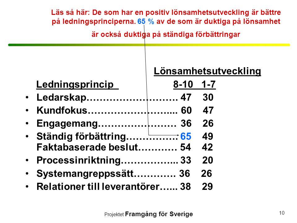 Projektet Framgång för Sverige 10 Läs så här: De som har en positiv lönsamhetsutveckling är bättre på ledningsprinciperna. 65 % av de som är duktiga p
