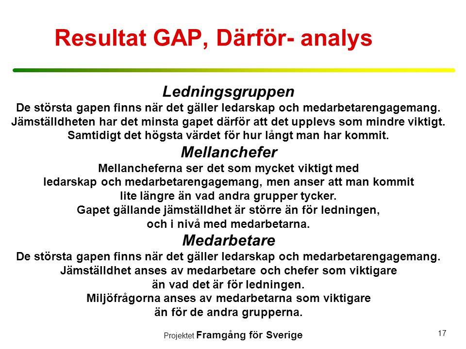 Projektet Framgång för Sverige 17 Ledningsgruppen De största gapen finns när det gäller ledarskap och medarbetarengagemang. Jämställdheten har det min