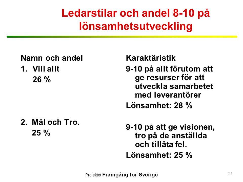 Projektet Framgång för Sverige 21 Ledarstilar och andel 8-10 på lönsamhetsutveckling Namn och andel 1.Vill allt 26 % 2. Mål och Tro. 25 % Karaktäristi
