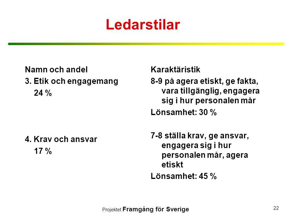 Projektet Framgång för Sverige 22 Ledarstilar Namn och andel 3. Etik och engagemang 24 % 4. Krav och ansvar 17 % Karaktäristik 8-9 på agera etiskt, ge
