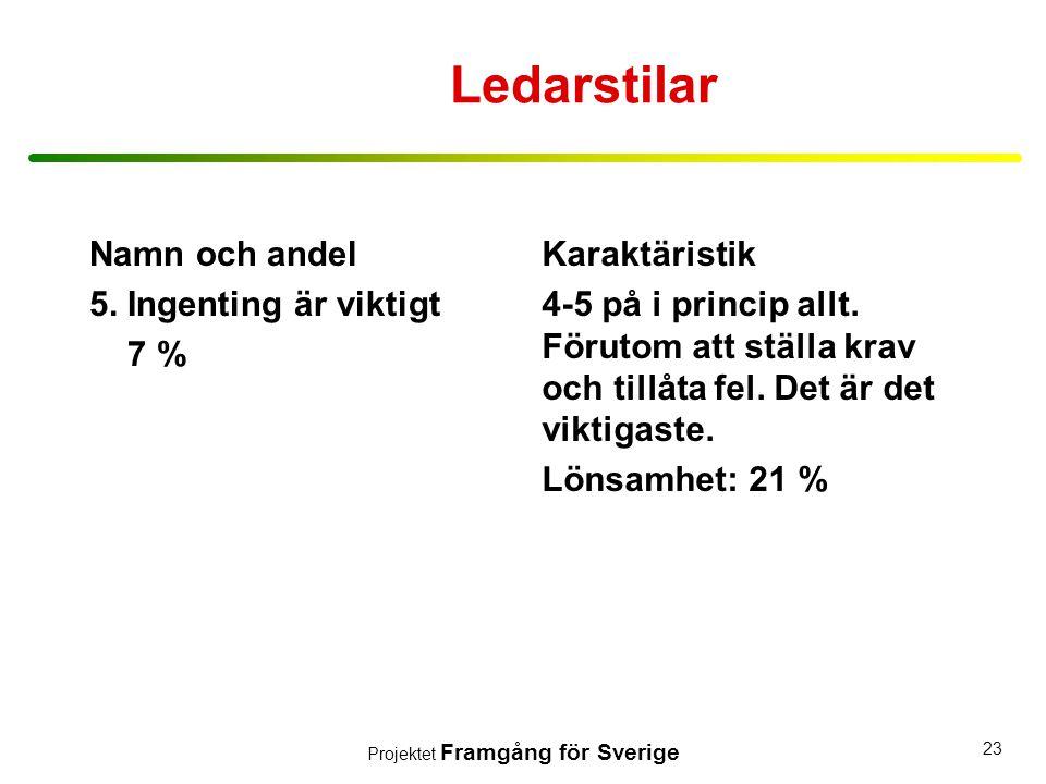 Projektet Framgång för Sverige 23 Ledarstilar Namn och andel 5. Ingenting är viktigt 7 % Karaktäristik 4-5 på i princip allt. Förutom att ställa krav