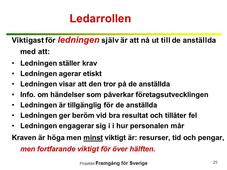 Projektet Framgång för Sverige 25 Ledarrollen Viktigast för ledningen själv är att nå ut till de anställda med att: •Ledningen ställer krav •Ledningen