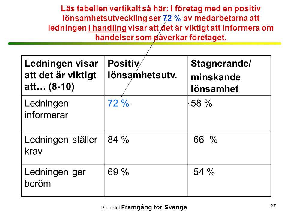 Projektet Framgång för Sverige 27 Läs tabellen vertikalt så här: I företag med en positiv lönsamhetsutveckling ser 72 % av medarbetarna att ledningen