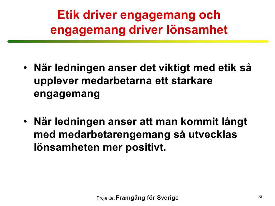 Projektet Framgång för Sverige 35 Etik driver engagemang och engagemang driver lönsamhet •När ledningen anser det viktigt med etik så upplever medarbe
