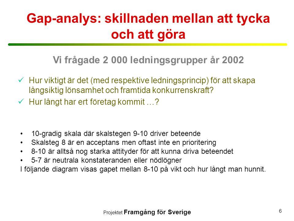 Projektet Framgång för Sverige 6 Gap-analys: skillnaden mellan att tycka och att göra •10-gradig skala där skalstegen 9-10 driver beteende •Skalsteg 8