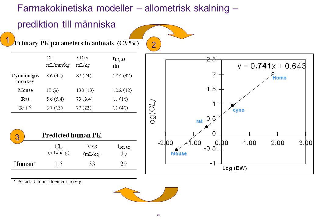 20 mouse rat cyno Homo Farmakokinetiska modeller – allometrisk skalning – prediktion till människa 1 2 3