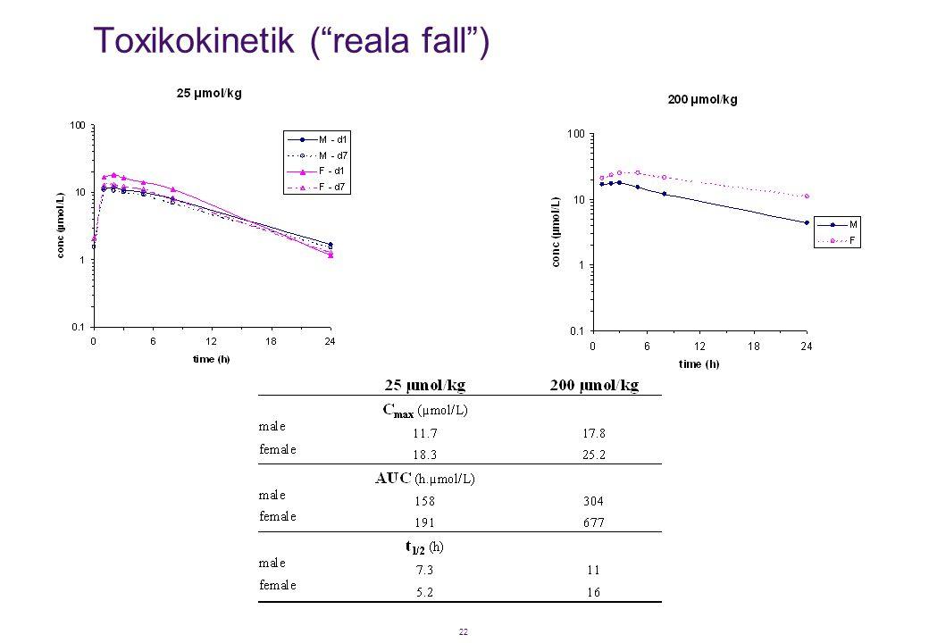 "22 Toxikokinetik (""reala fall"")"