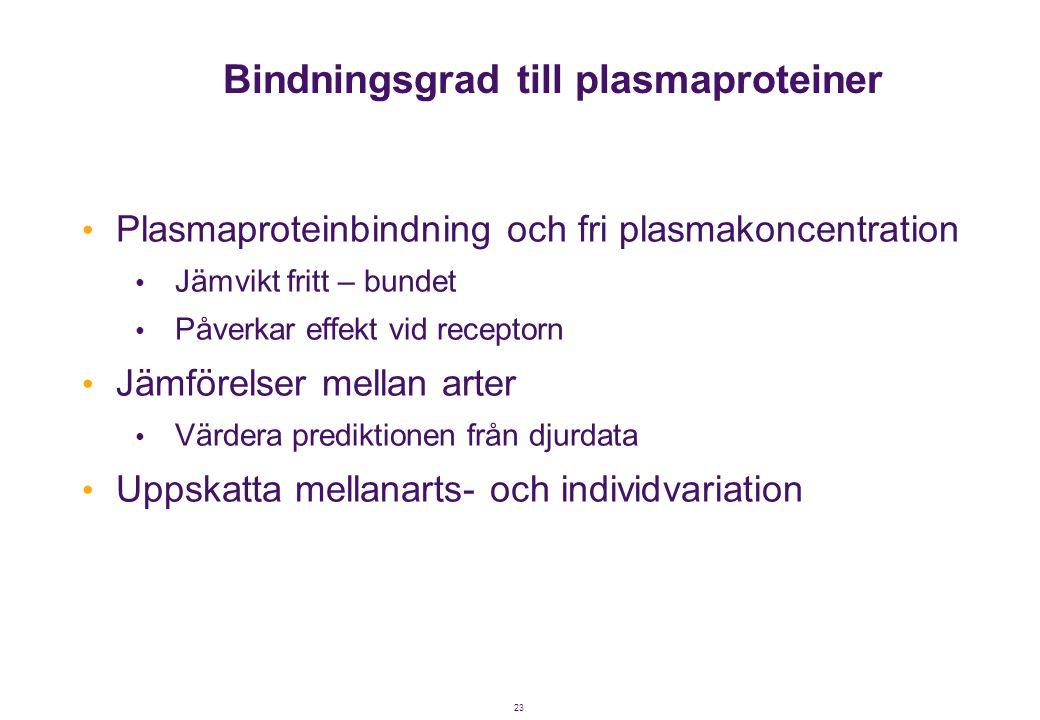 23 Bindningsgrad till plasmaproteiner • Plasmaproteinbindning och fri plasmakoncentration • Jämvikt fritt – bundet • Påverkar effekt vid receptorn • J