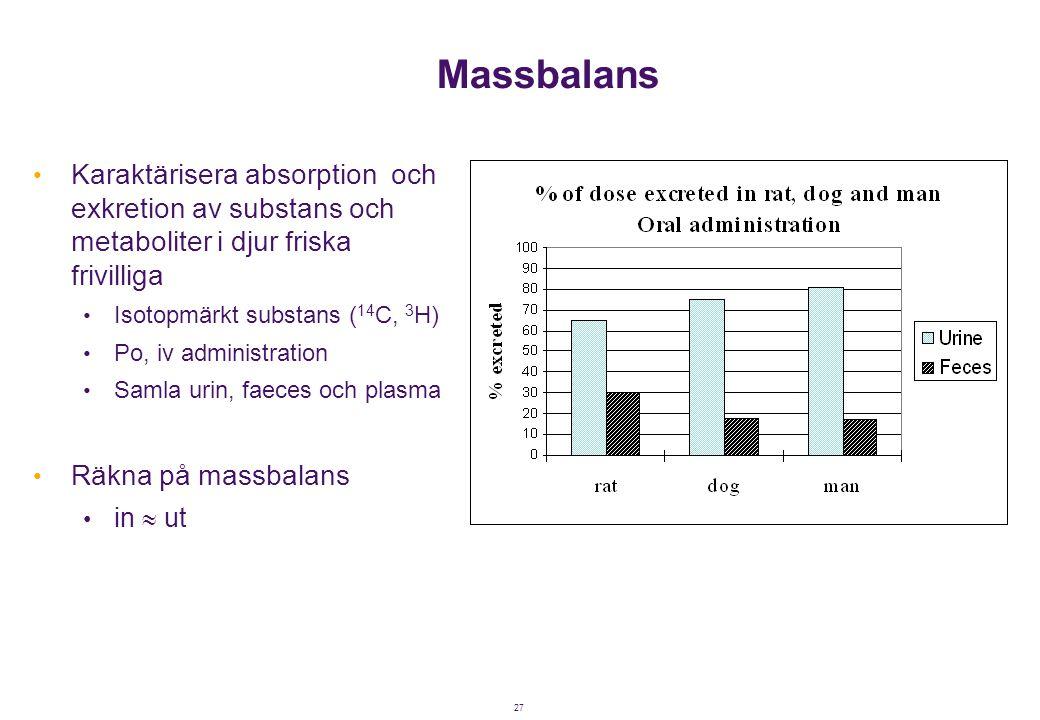 27 Massbalans • Karaktärisera absorption och exkretion av substans och metaboliter i djur friska frivilliga • Isotopmärkt substans ( 14 C, 3 H) • Po,