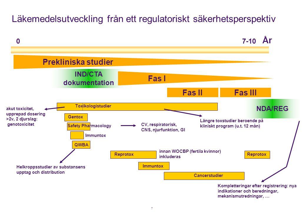 7 År 0 7-10 Prekliniska studier IND/CTA dokumentation Fas I Fas IIFas III NDA/REG Kompletteringar efter registrering: nya indikationer och beredningar