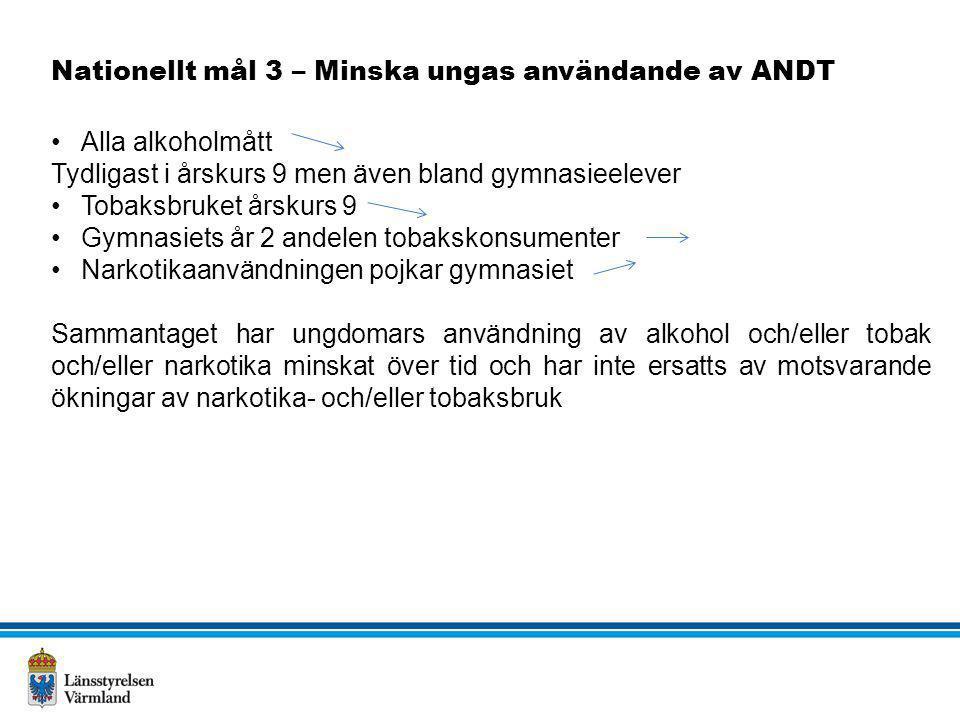 Nationellt mål 3 – Minska ungas användande av ANDT •Alla alkoholmått Tydligast i årskurs 9 men även bland gymnasieelever •Tobaksbruket årskurs 9 •Gymn