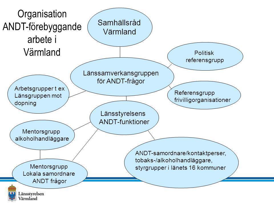 Politisk referensgrupp Länssamverkansgruppen för ANDT-frågor Referensgrupp frivilligorganisationer Samhällsråd Värmland Organisation ANDT-förebyggande