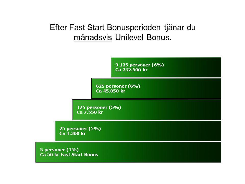 Efter Fast Start Bonusperioden tjänar du månadsvis Unilevel Bonus.