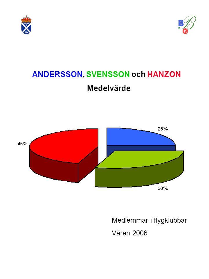 ANDERSSON, SVENSSON och HANZON Medelvärde Medlemmar i flygklubbar Våren 2006