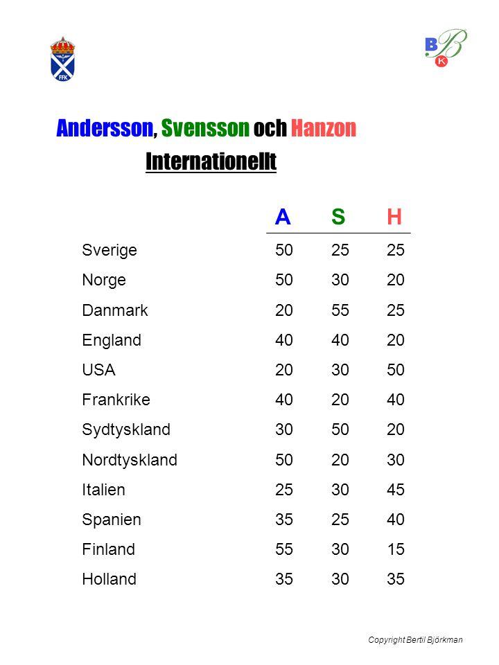 Andersson, Svensson och Hanzon Internationellt ASH Sverige502525 Norge503020 Danmark205525 England404020 USA203050 Frankrike402040 Sydtyskland305020 N