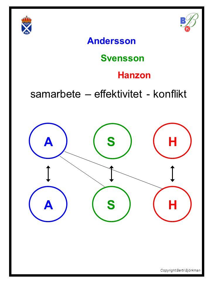 Andersson Svensson Hanzon samarbete – effektivitet - konflikt A A S S H H Copyright Bertil Björkman
