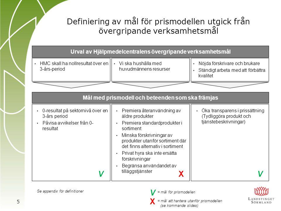 Definiering av mål för prismodellen utgick från övergripande verksamhetsmål Urval av Hjälpmedelcentralens övergripande verksamhetsmål • HMC skall ha n