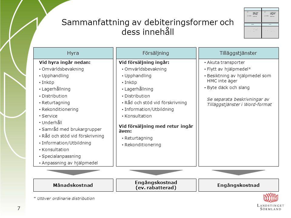 Sammanfattning av debiteringsformer och dess innehåll * Utöver ordinarie distribution HyraFörsäljning Vid hyra ingår nedan: • Omvärldsbevakning • Upph