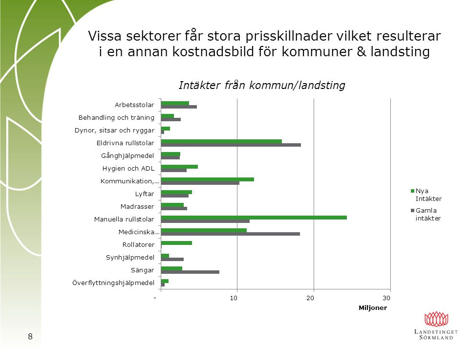 Vissa sektorer får stora prisskillnader vilket resulterar i en annan kostnadsbild för kommuner & landsting 8 Intäkter från kommun/landsting