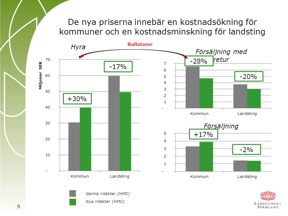 De nya priserna innebär en kostnadsökning för kommuner och en kostnadsminskning för landsting 9 +30% -17% Hyra Försäljning med retur -28% -20% Försälj
