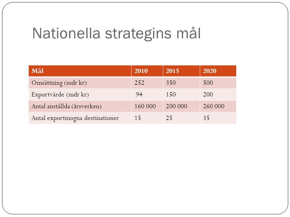 Nationella strategins mål Mål201020152020 Omsättning (mdr kr)252350500 Exportvärde (mdr kr) 94150200 Antal anställda (årsverken)160 000200 000260 000