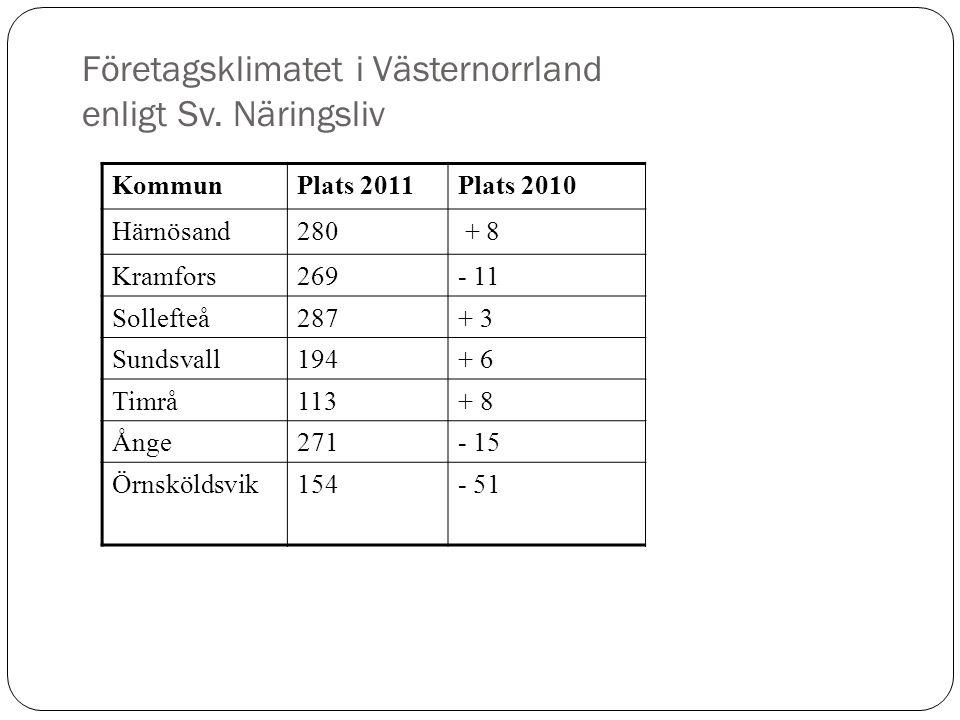 Företagsklimatet i Västernorrland enligt Sv. Näringsliv KommunPlats 2011Plats 2010 Härnösand280 + 8 Kramfors269- 11 Sollefteå287+ 3 Sundsvall194+ 6 Ti