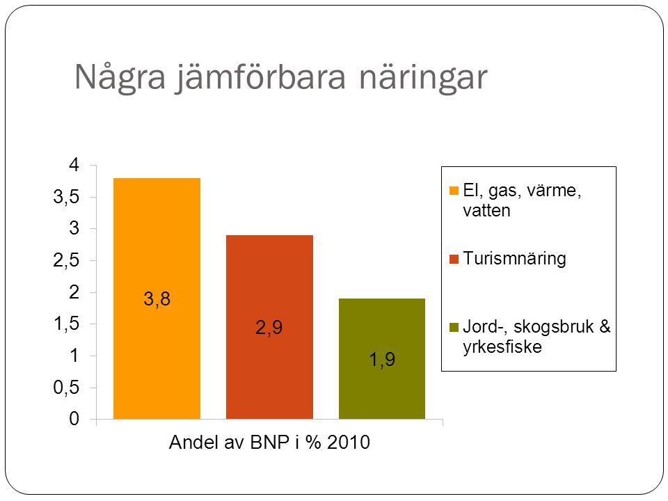 Företagsklimatet i Västernorrland enligt Sv.