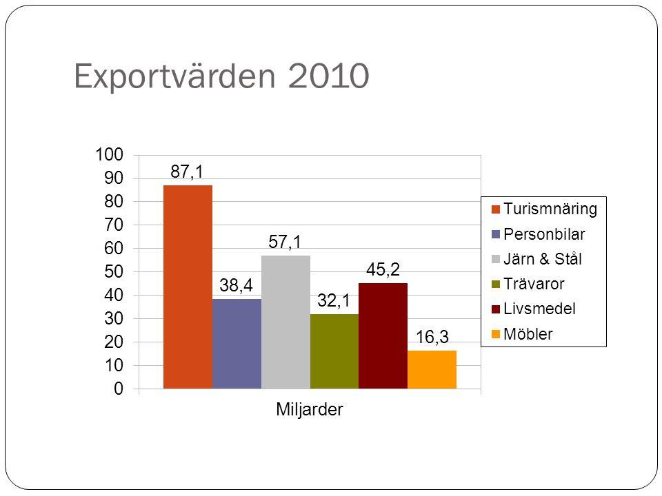 Rederierna vet att marknadsföring och försäljning hör ihop  Viking Line, 150 miljoner i marknadsföring  Kan sin marknad, undersökningar ombord, efter hemkomst  Konsumtion runt 5,5 miljarder i Stockholms län  4 stora hotell fulla varje natt året runt
