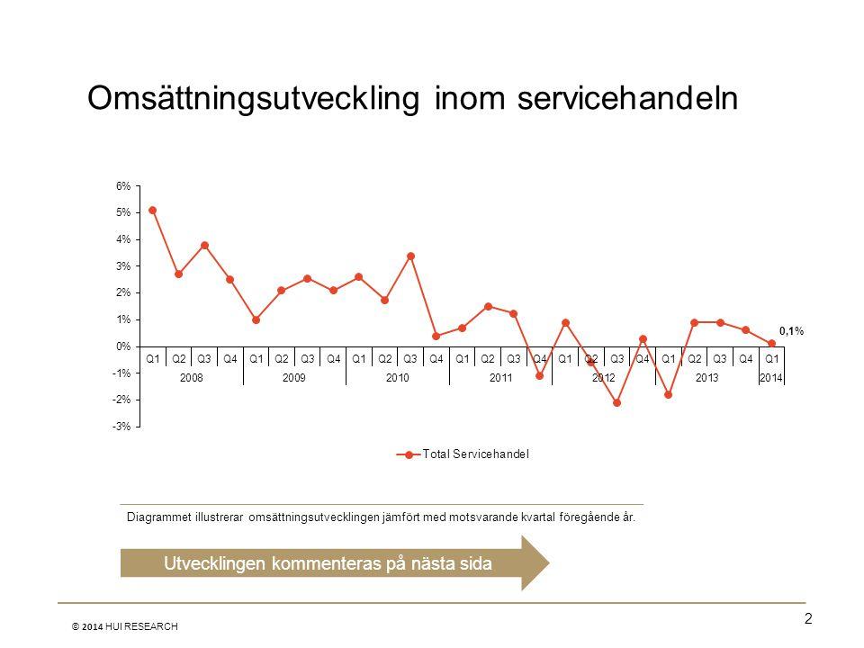 Omsättningsutveckling inom servicehandeln 2 © 2014 HUI RESEARCH Utvecklingen kommenteras på nästa sida Diagrammet illustrerar omsättningsutvecklingen