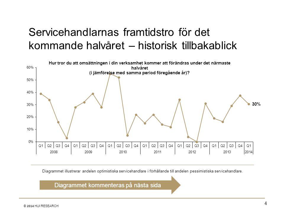 4 © 2014 HUI RESEARCH Servicehandlarnas framtidstro för det kommande halvåret – historisk tillbakablick Diagrammet illustrerar andelen optimistiska se