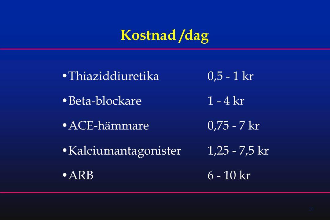 20 Kostnad /dag •Thiaziddiuretika0,5 - 1 kr •Beta-blockare1 - 4 kr •ACE-hämmare0,75 - 7 kr •Kalciumantagonister1,25 - 7,5 kr •ARB6 - 10 kr