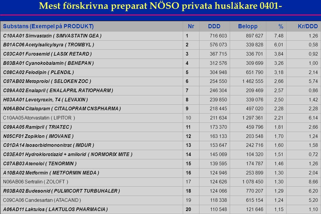35 Mest förskrivna preparat NÖSO privata husläkare 0401- Substans (Exempel på PRODUKT)NrDDDBelopp%Kr/DDD C10AA01 Simvastatin ( SIMVASTATIN GEA )1716 6