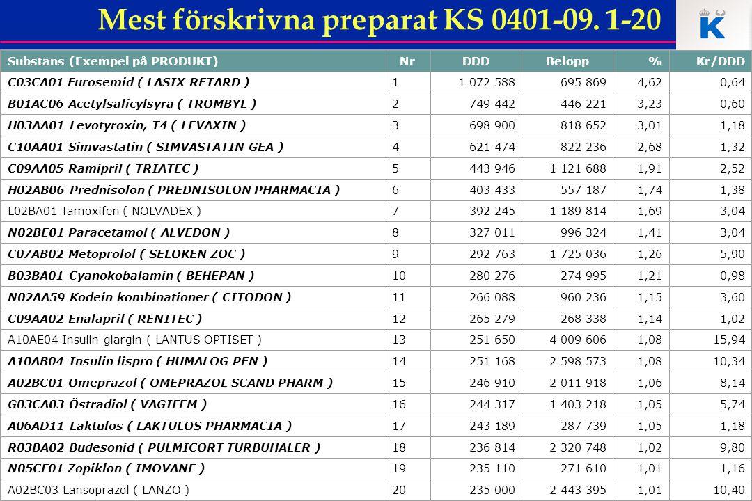 36 Mest förskrivna preparat KS 0401-09. 1-20 Substans (Exempel på PRODUKT)NrDDDBelopp%Kr/DDD C03CA01 Furosemid ( LASIX RETARD )11 072 588695 8694,620,