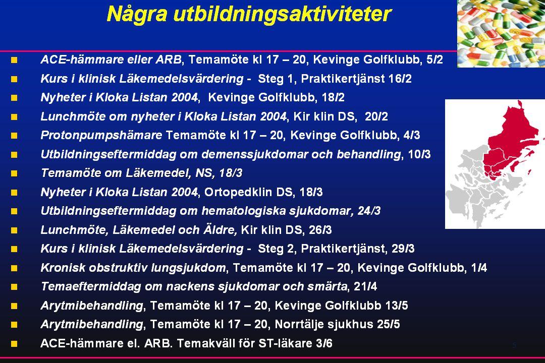 55 Antal DDD tiaziddiuretika/TIND
