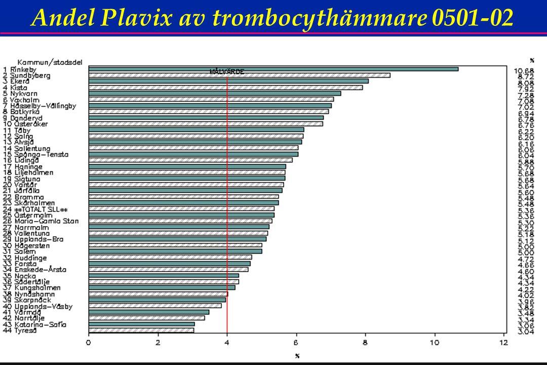 40 Andel Plavix av trombocythämmare 0501-02