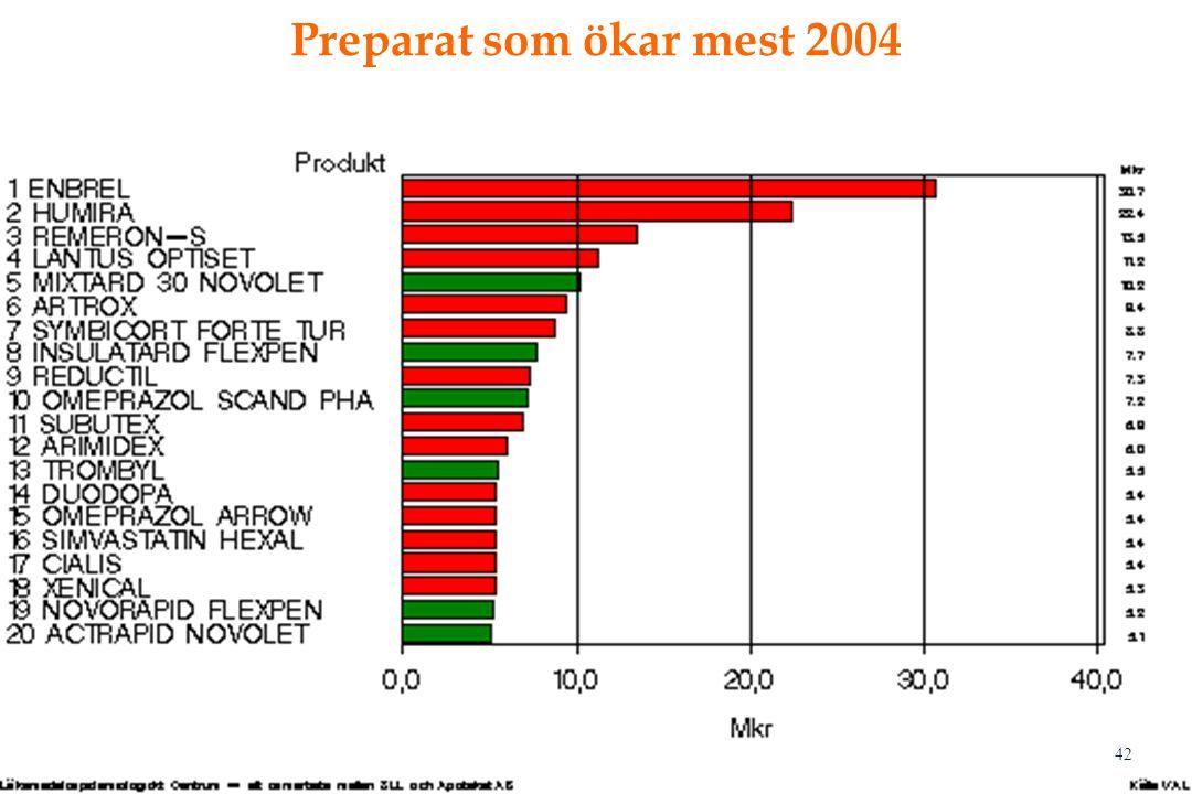 42 Preparat som ökar mest 2004