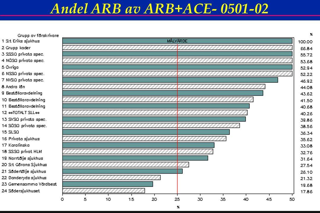 52 Andel ARB av ARB+ACE- 0501-02