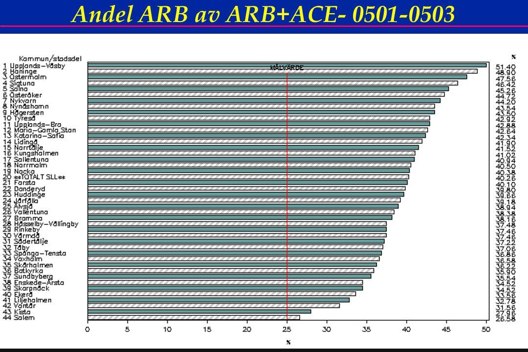 53 Andel ARB av ARB+ACE- 0501-0503