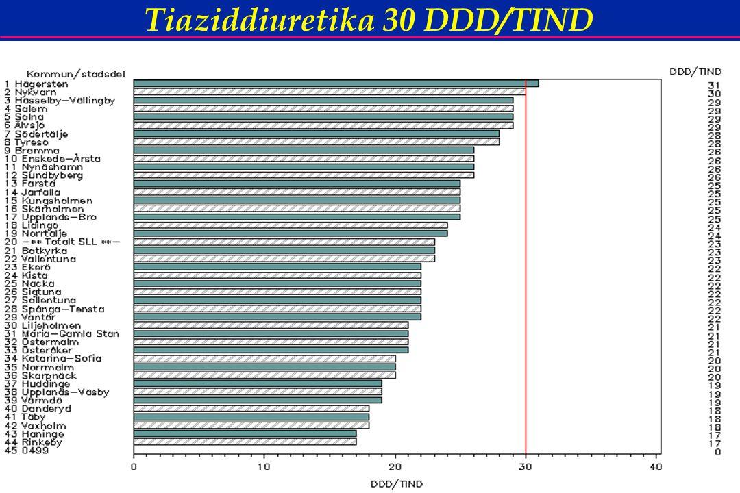 54 Tiaziddiuretika 30 DDD/TIND